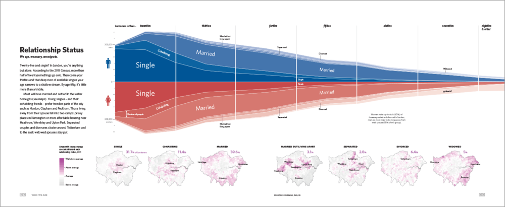 Twenty-five and single? In London, you're anything but alone. According to the 2011 Census, more than half of twentysomethings go solo. In this graphic, we show how the rest of London is pairing or splitting and where they live.