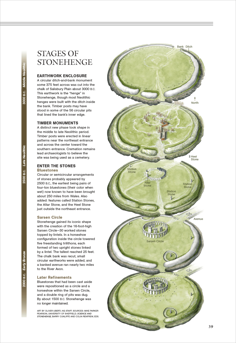 Stages of Stonehenge   National Geographic  June 2008  To license, email:  NatGeoCreative@natgeo.com