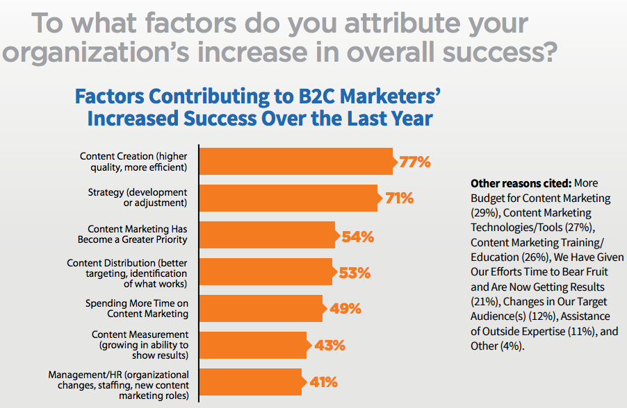 Source:  B2C Content Marketing Benchmarks, Budgets, and Trends