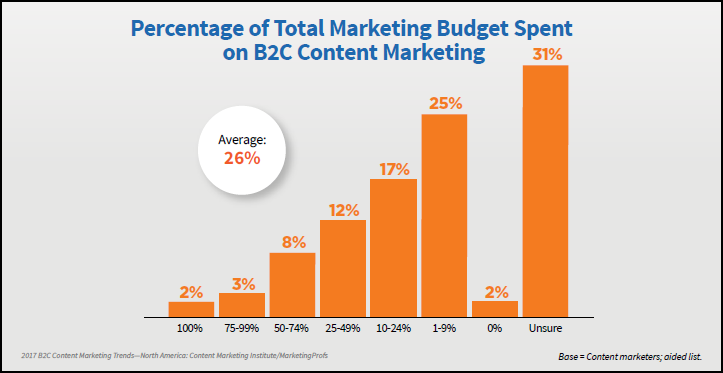Source:  Content Marketing Benchmarks, Budgets, and Trends