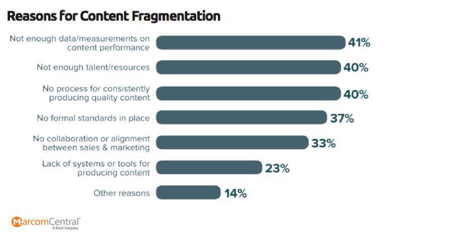 Content-Fragmentation-Chart.png