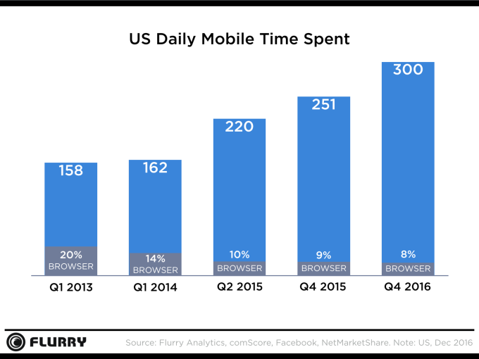 Consumers spend 300 minutes on mobile.png