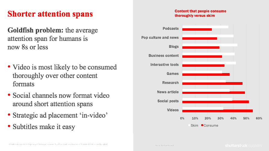 Content that people consume vs. skim.png