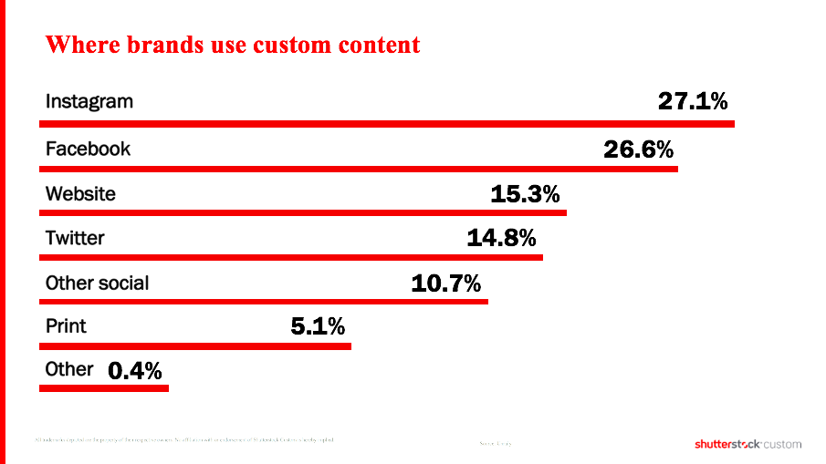Where brands use custom content.png