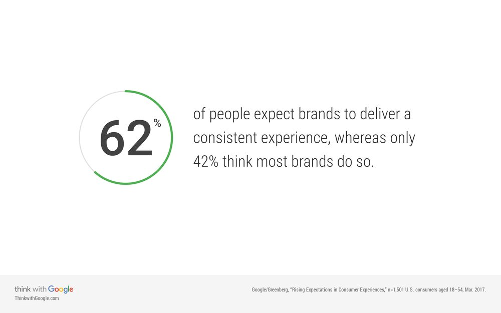 Consumer expectations and brands that deliver.jpg