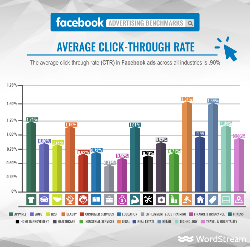 facebook-ads-average-click-through-rate-graphic.png