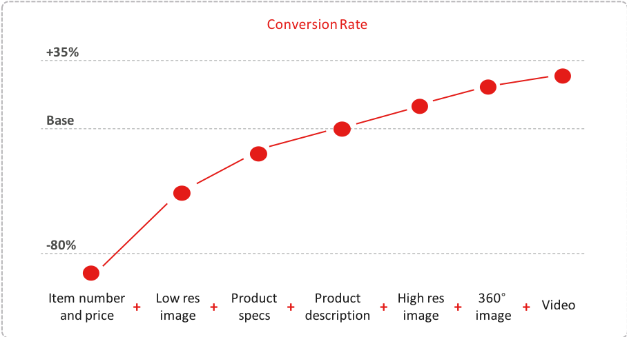 Conversion rate of quality e-commerce digital content.png