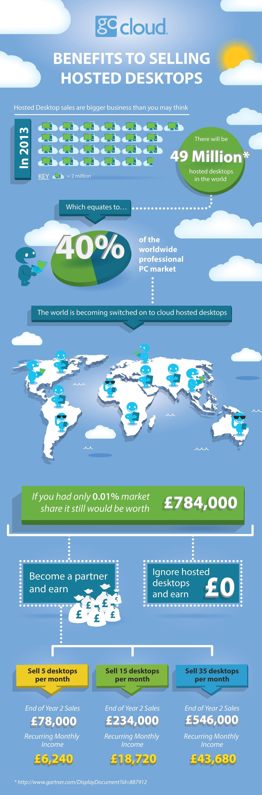 Benefits to selling hosted desktops - GoCloud Infographic