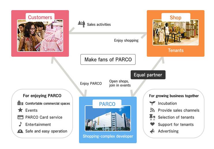 Modelo de negocio de Parco. Imagen obtenida en www.parco.co.jp/en/