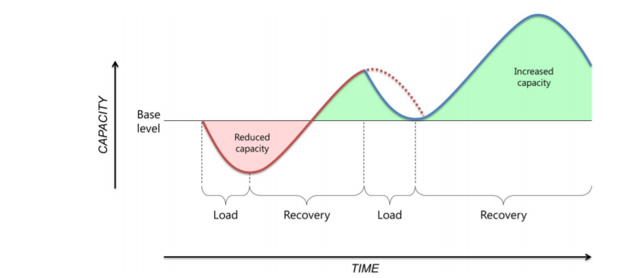 """From """"How much is too much? (Part 1) International Olympic Council consensus statement on load in sport and injury risk"""" by Soligard et al. British Journal of Sports Medicine 2016: 50:1030."""