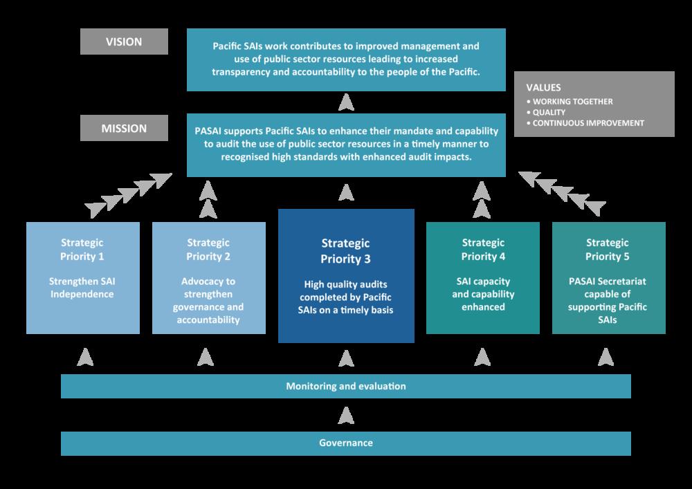 PASAI Strategic Plan 2014 2024