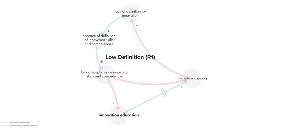 Causal loop diagramming how does the system behave systemic design as this is a reinforcing cycle however improving innovation education may reverse the direction of this trend ccuart Images
