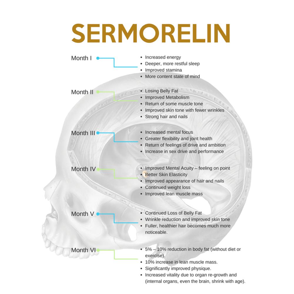Sermorelin-Active-Chart.png