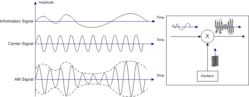 Illustration of how an information signal and carrier signal combine to form an AM signal.
