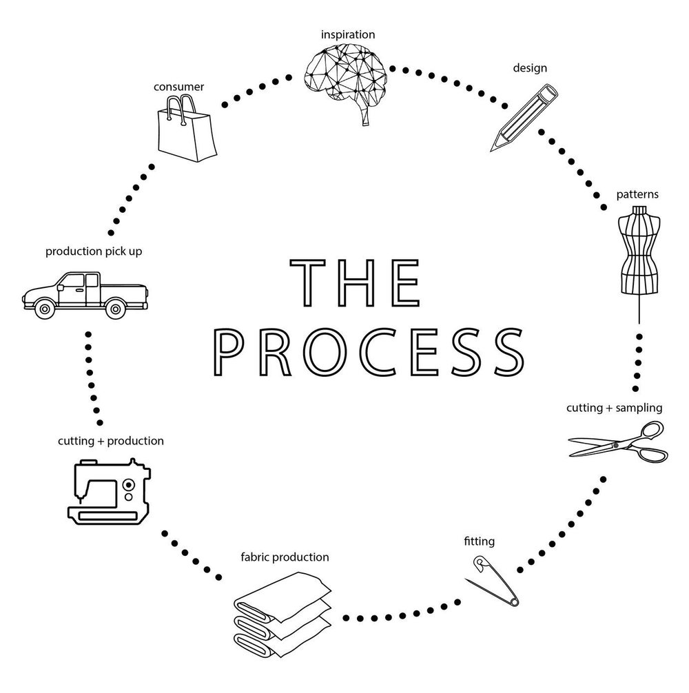 PROCESS_11.1-01.jpg