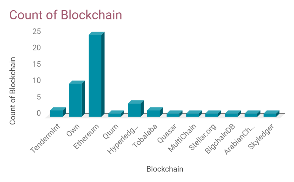 Graph - Count of Blockchain.png