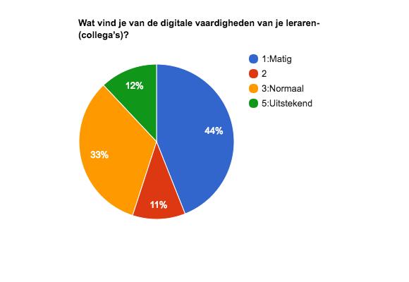 Wat vind je van de digitale vaardigheden van je leraren-(collega's)?.png