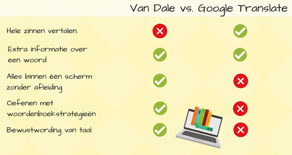 Van Dale versus Google Translate.png