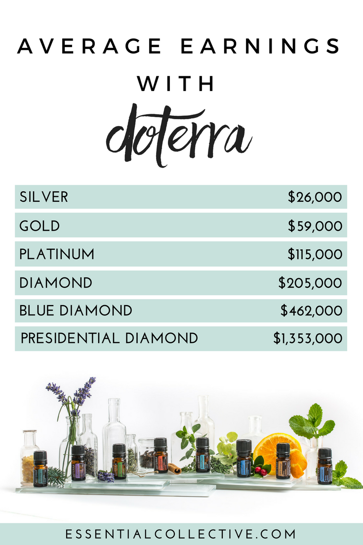 *Source:  doTERRA 2015 Opportunity and Earnings Disclosure Summary