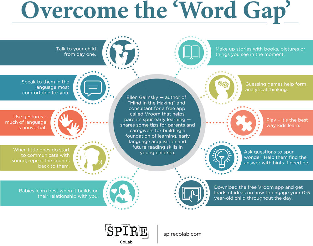 "Download a printable pdf of our ""Overcome the Word Gap"" tip sheet in english, or in spanish."