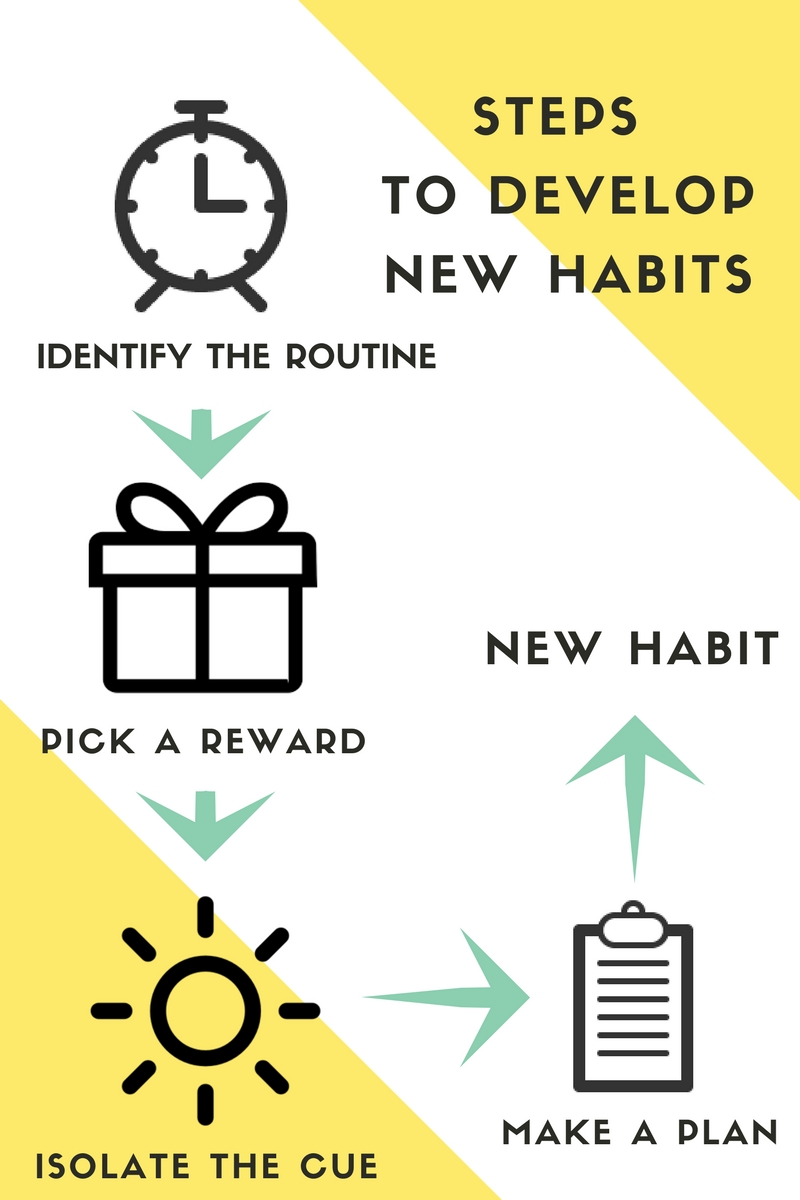 how to build habits