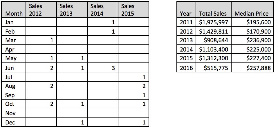 ledgestoneestates_sales.png