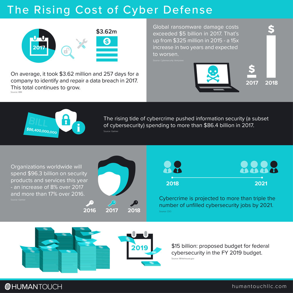 HT_blog_infographic_Cost of Cyber Defense.jpg