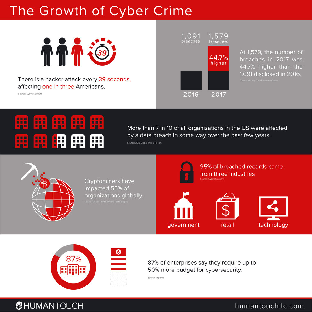 HT_blog_growth of cyber crime.jpg