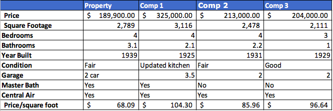 Pulling comparables
