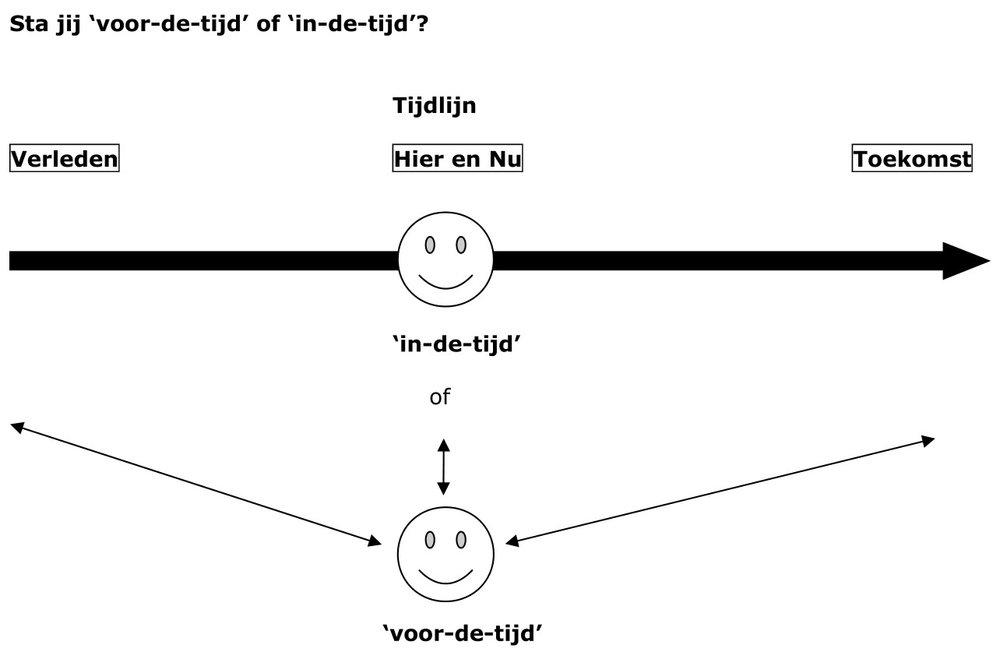 Afbeelding tijdlijn en tijdsbeleving-1.jpg