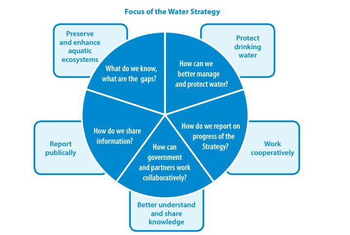 NB-water-strategy.jpg