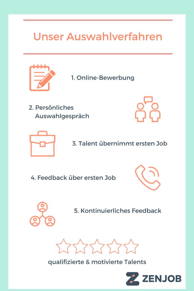 1. Die Online-Bewerbung Wenn Du Dir mit Zenjob etwas dazuverdienen willst, kannst Du dich im ersten Schritt auf www.zenjob.de/jobs-berlin bewerben. Fülle dazu einfach das Online-Formular aus.Wir prüfen Deine Bewerbung sofort. Bei erfolgreicher Prüfung erhältst Du eine Einladung für ein persönliches Interview.  2. Persönliches Auswahlgespräch Nach erfolgreicher Registrierung auf unserer Hompage erhältst Du von uns eine Einladung zum Interview. Aus verschiedenen Terminen, kannst Du den für dich passenden auswählen. Wichtig hierbei: Bitte bringe die angegebenen Dokumente vollständig mit. Wenn wir nicht alles von Dir erhalten, was wir für die Lohnabrechnung benötigen, können wir Dir keine Jobs vermitteln. In dem Bewerbungstermin möchten wir Dich kennenlernen und Dir Zenjob vorstellen. Plane etwa 45 Minuten ein. Dich erwarten eine Präsentation sowie ein kurzes Einzelinterview. Neben Formalien wie z.B. Deinen Kontaktdaten und Deinem derzeitigen Beschäftigungsverhältnis wird hier abgefragt, in welchen Branchen Du gerne eingesetzt werden möchtest und welche Vorkenntnisse Du in diesen Bereichen mitbringst. Desweiteren sollst Du kurz von Deinen bisherigen Jobs berichten. Zugriff auf eine noch größere Auwahl an Aushilfsjobs hat außerdem,wer die Rote Karte besitzt.  3. Talent übernimmt ersten Job Du hast einen einwandfreien Eindruck hinterlassen und wir freuen uns auf die Zusammenarbeit. Der erste Job fungiert für uns als eine Art Test - ist das Talent pünktlich und arbeitet schnell und zuverlässig? Genauso kannst Du erste Erfahrungen mit unserem Service sammeln.Die Jobangebote kommen per App auf das Smartphone und können nach Belieben ausgewählt werden. Und die Auszahlung nach getaner Arbeit kommt ungemein schnell auf Dein Konto!  4. Feedback über ersten Job Nach dem ersten übernommenen Aushilfsjob eines Talents holen wir uns das Feedback des auftraggebenden Unternehmens ein. Die Zufriedenheit unserer Kunden ist uns sehr wichtig!Auch bei Dir wird nachgefragt, wie der Job verla