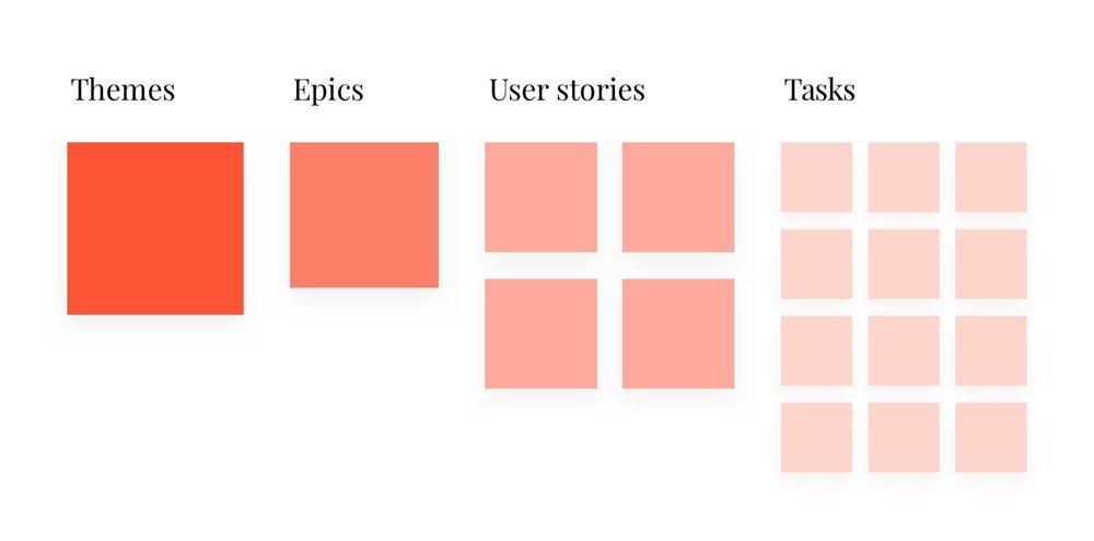 Maido-Articles-UserStories-Diagram (1).jpg