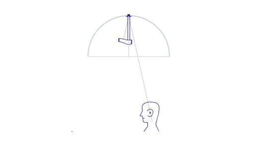 """El área de escucha del 32 """"SingleLocalizer no está directamente debajo del centro de la cúpula, sino más bien unos 10"""" hacia el frente. Los modelos Mini y WideDispersion Localizer tienen áreas de escucha bajo el centro de la cúpula."""