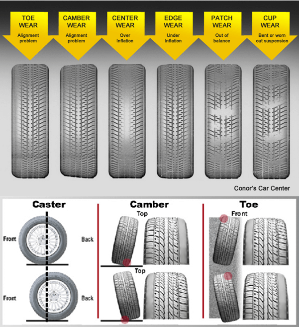 Tire Wear Information