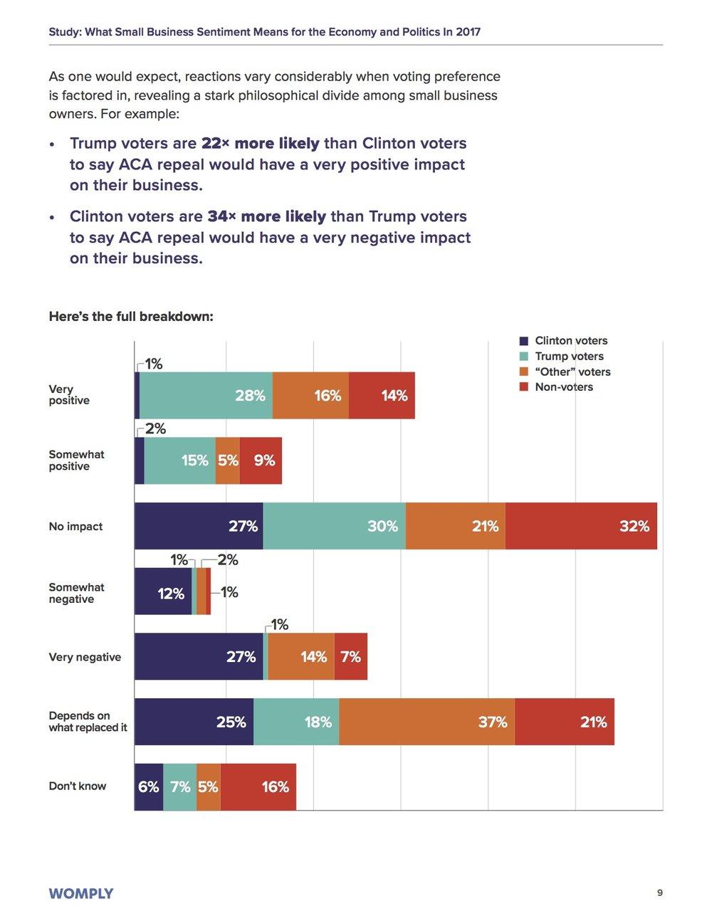 small-business-obamacare-healthcare-trump-clinton