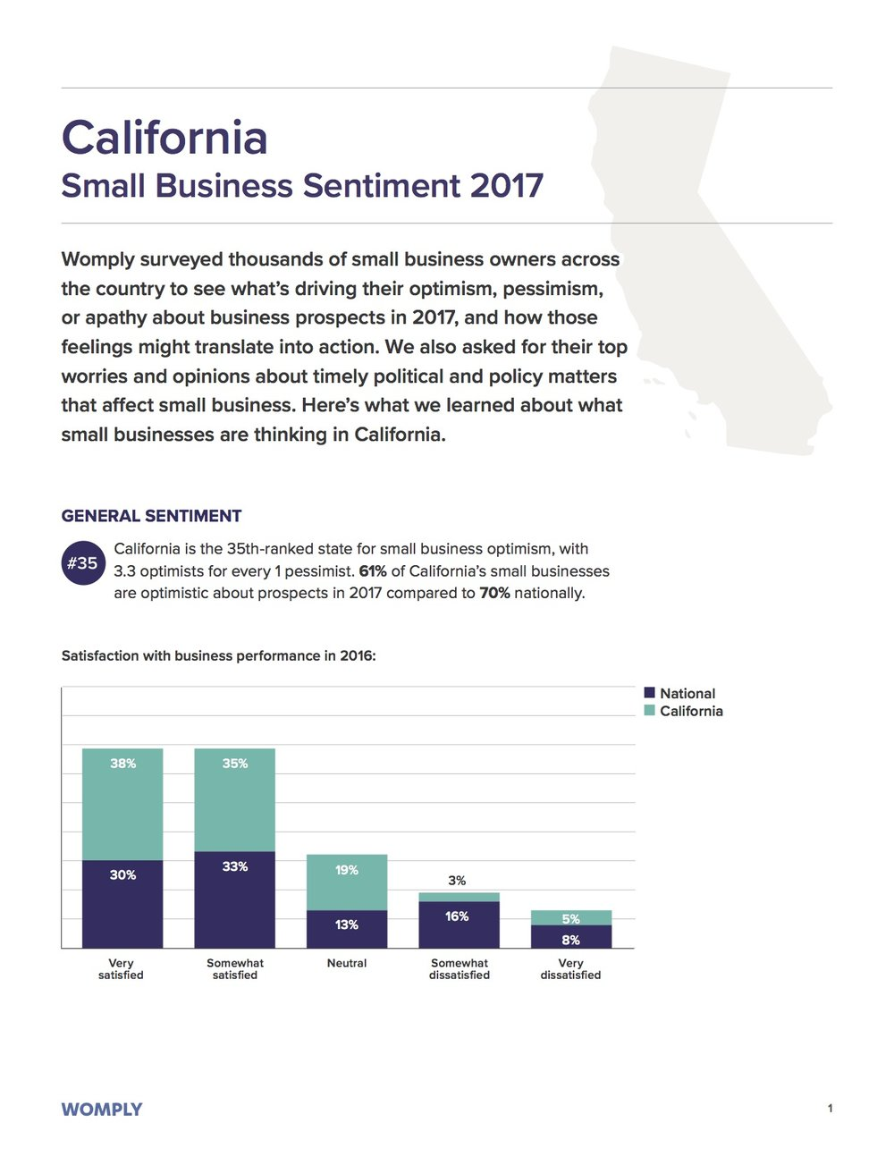 california-small-business-optimism-2017