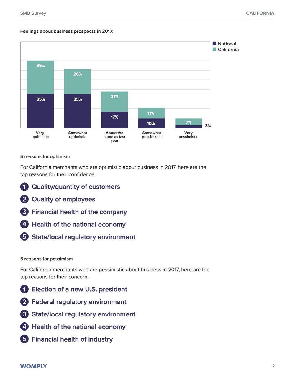 california-small-business-optimism-pessimism-2017