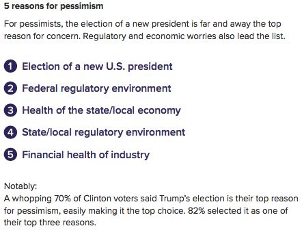 small-business-pessimism-anxiety-trump