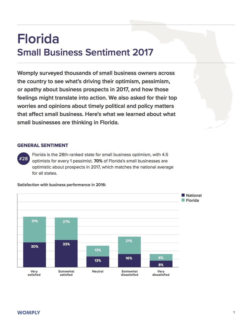 florida-small-business-optimism-1
