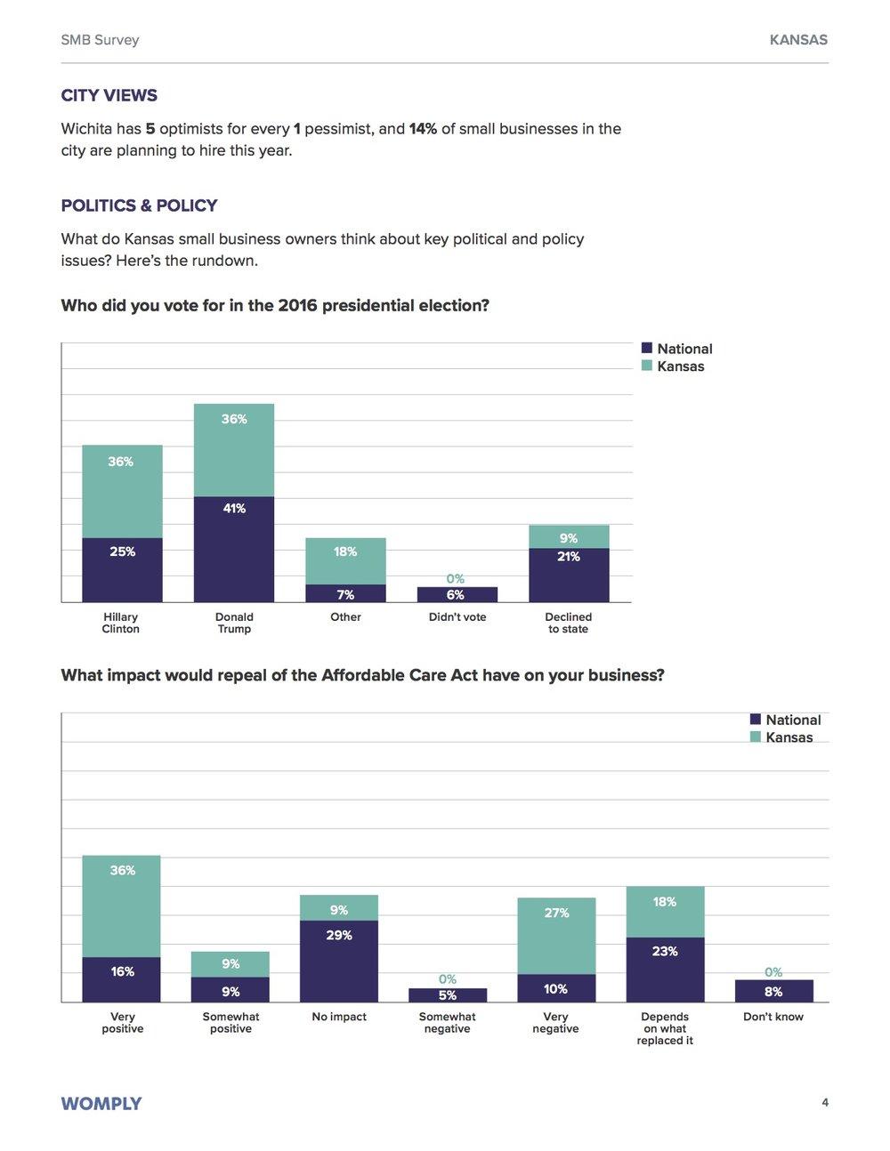kansas-small-business-optimism-survey-4