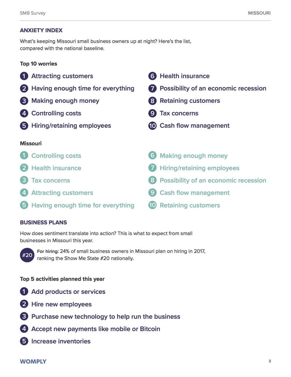 missouri-small-business-optimism-study-3