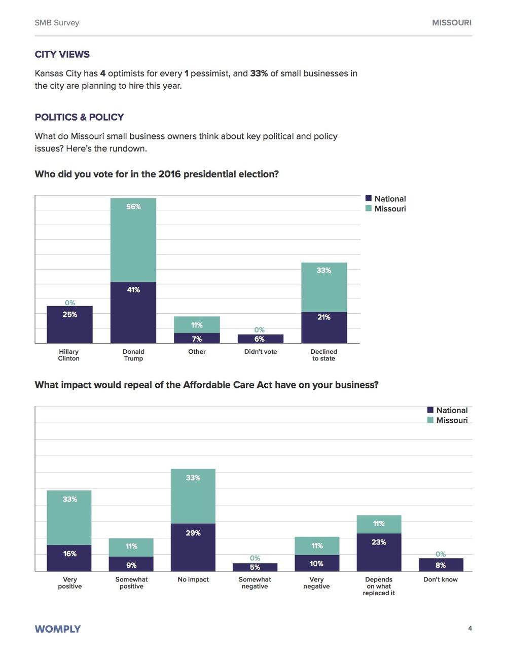 missouri-small-business-optimism-study-4
