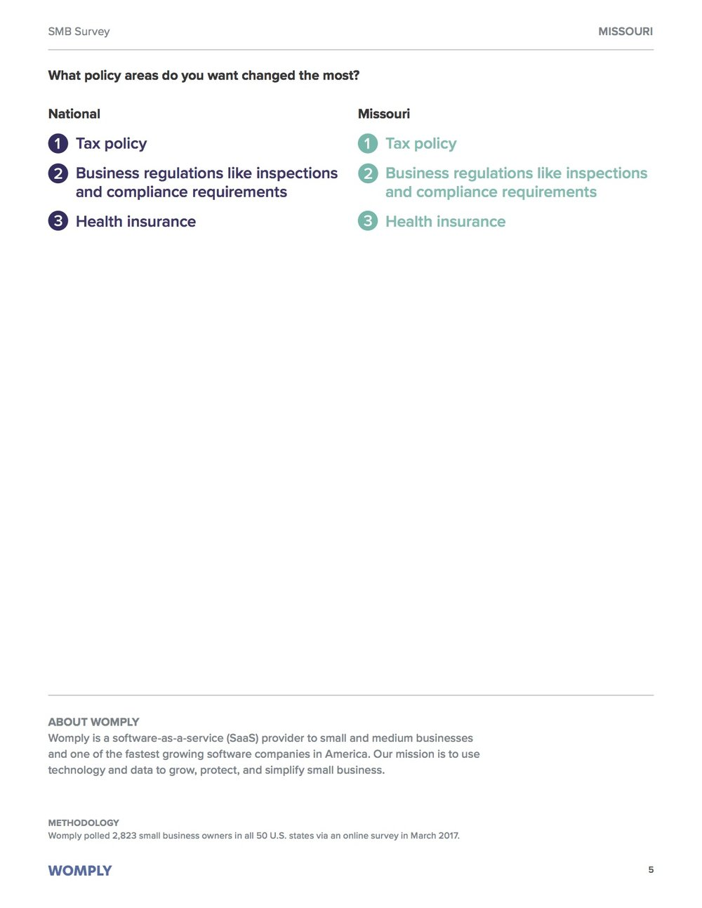 missouri-small-business-optimism-study-5