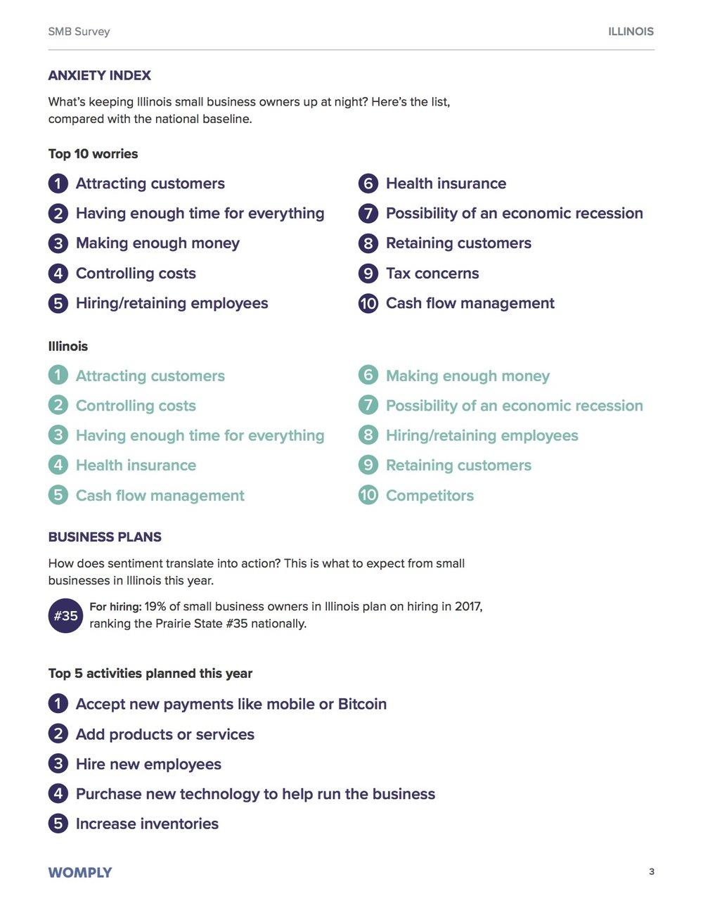 illinois-small-business-optimism-study-3