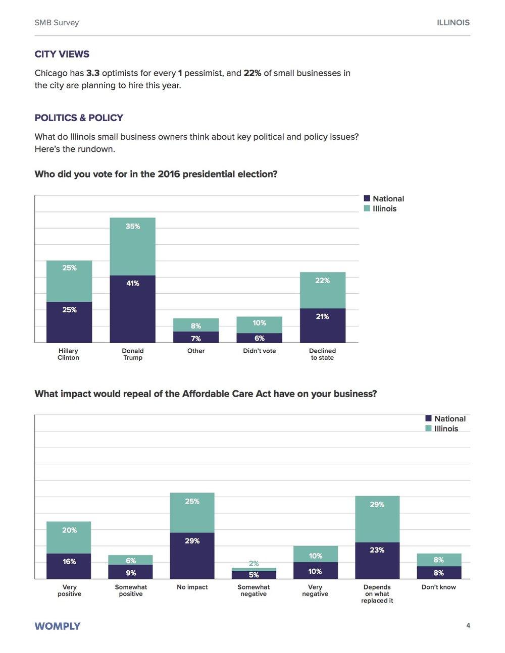 illinois-small-business-optimism-study-4
