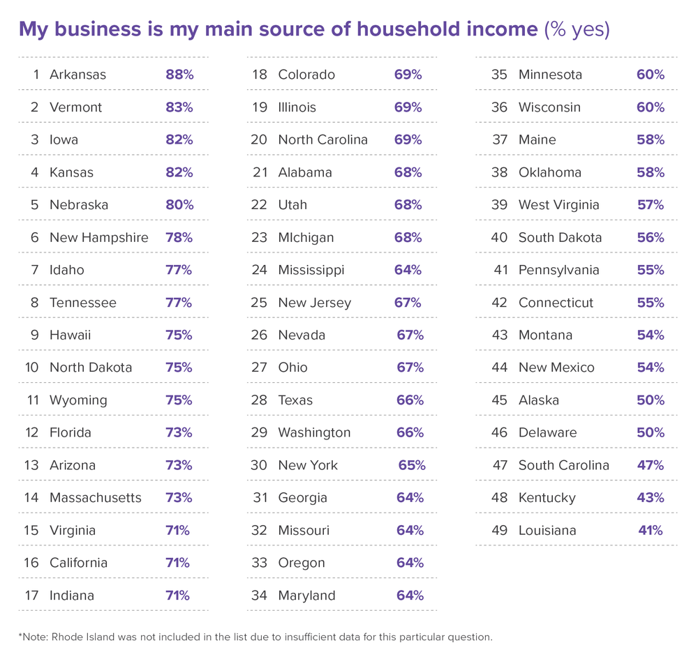 main-source-income-small-business-owners-womply-2017
