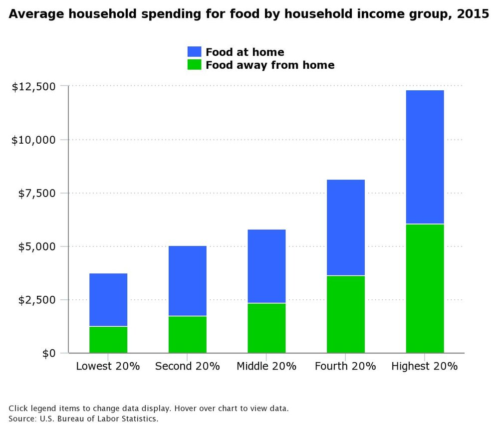 food-budgets-american-consumers-eating-out