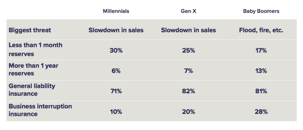 small-business-owners-millennials-baby-boomers