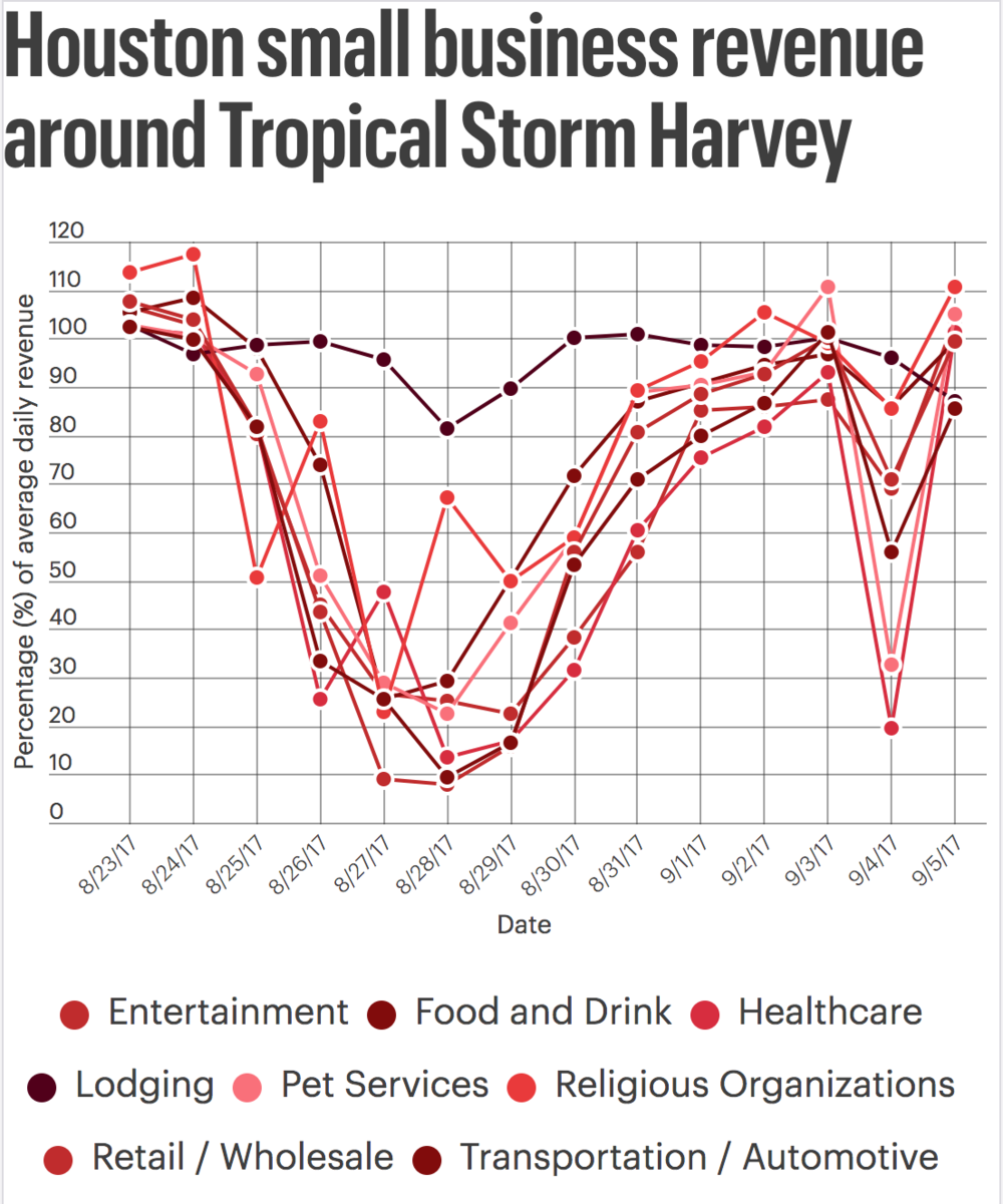 hurricane-harvey-small-business-revenue-business-journal